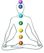 http://veranderje.nl.s3.amazonaws.com/archief-veranderen/meditatie/chakra-meditatie.jpg